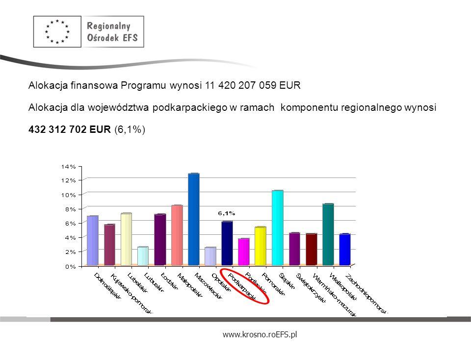www.krosno.roEFS.pl Alokacja finansowa Programu wynosi 11 420 207 059 EUR Alokacja dla województwa podkarpackiego w ramach komponentu regionalnego wyn