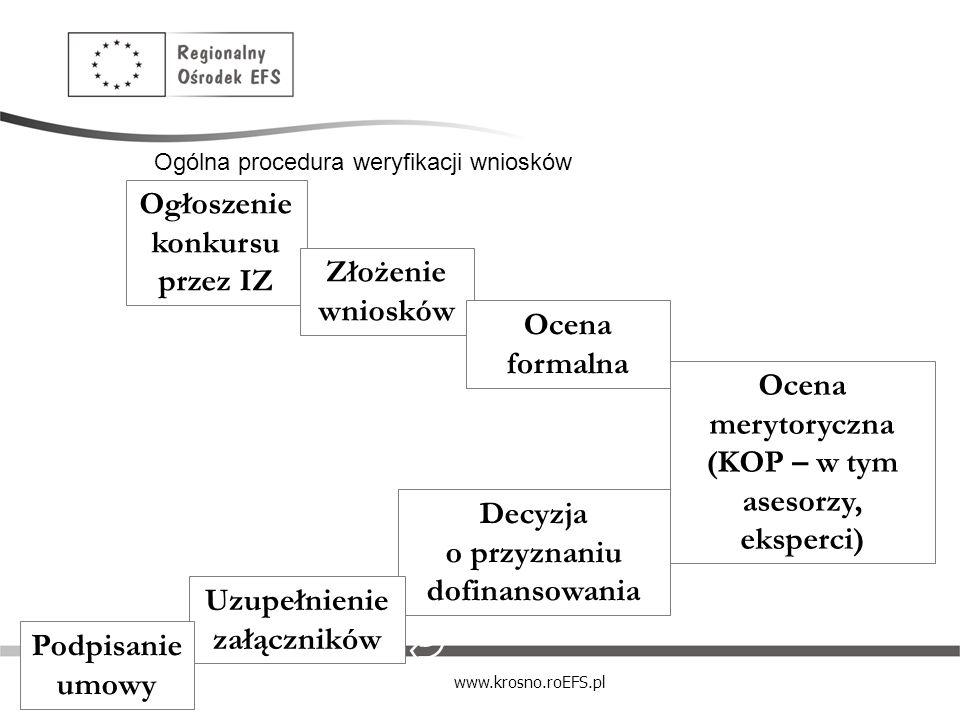 www.krosno.roEFS.pl Ogólna procedura weryfikacji wniosków Ogłoszenie konkursu przez IZ Złożenie wniosków Ocena formalna Ocena merytoryczna (KOP – w ty
