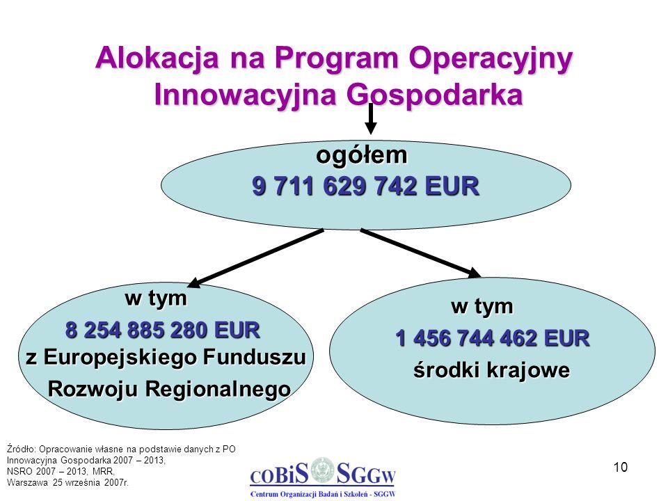 10 Alokacja na Program Operacyjny Innowacyjna Gospodarka ogółem 9 711 629 742 EUR w tym 8 254 885 280 EUR z Europejskiego Funduszu Rozwoju Regionalneg
