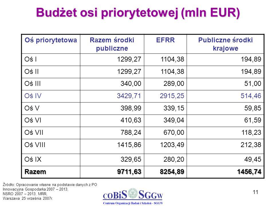 11 Budżet osi priorytetowej (mln EUR) Oś priorytetowaRazem środki publiczne EFRRPubliczne środki krajowe Oś I1299,271104,38194,89 Oś II1299,271104,381