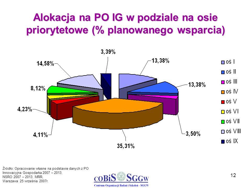 12 Alokacja na PO IG w podziale na osie priorytetowe (% planowanego wsparcia) Źródło: Opracowanie własne na podstawie danych z PO Innowacyjna Gospodar
