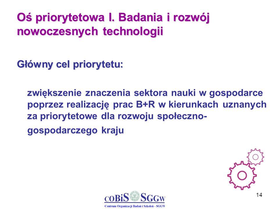 14 Oś priorytetowa I. Badania i rozwój nowoczesnych technologii Główny cel priorytetu: zwiększenie znaczenia sektora nauki w gospodarce poprzez realiz