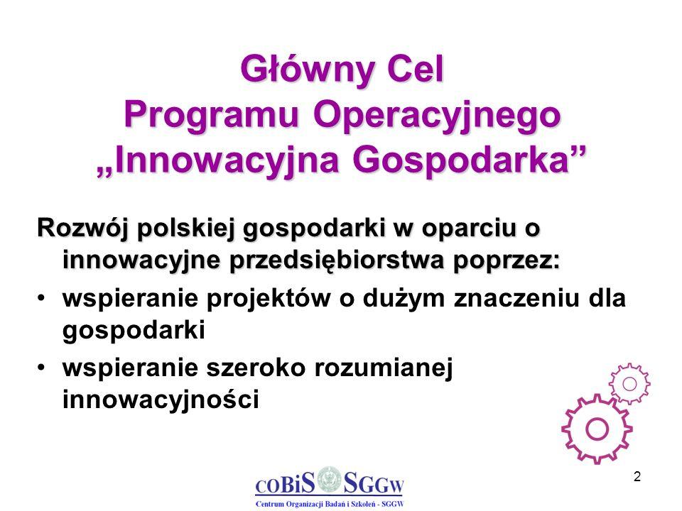 3 Cel główny Cele szczegółowe Zwiększenie innowacyjności przedsiębiorstw Wzrost konkurencyjności polskiej nauki Zwiększenie roli nauki w rozwoju gospodarczym Zwiększenie udziału innowacyjnych produktów polskiej gospodarki w rynku międzynarodowym Tworzenie trwałych i lepszych miejsc pracy Wzrost wykorzystania technologii informacyjnych i komunikacyjnych w gospodarce