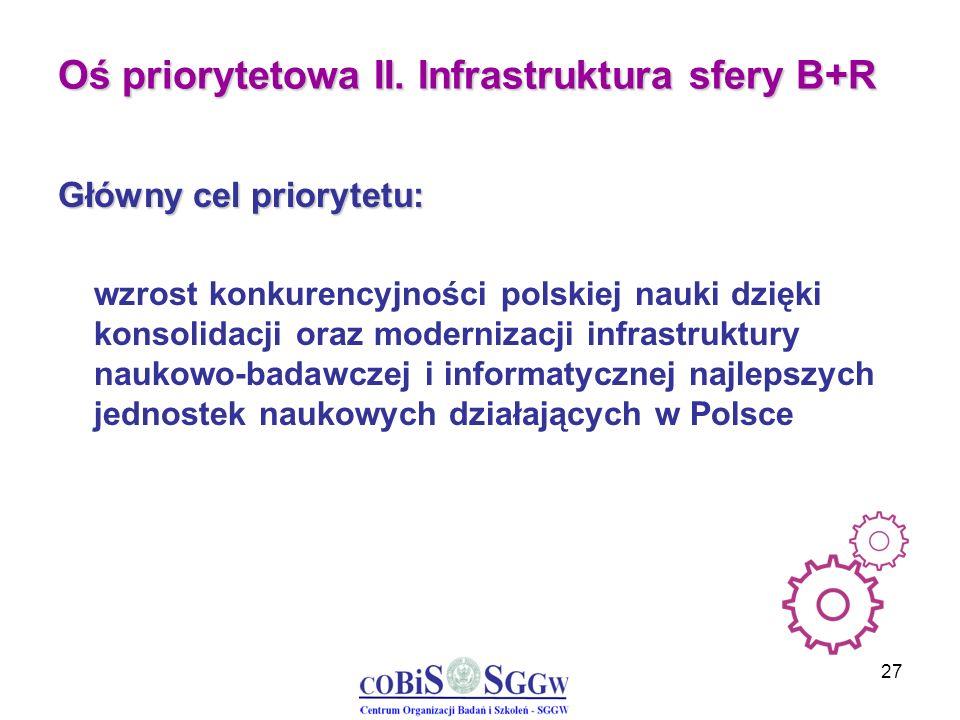 27 Oś priorytetowa II. Infrastruktura sfery B+R Główny cel priorytetu: wzrost konkurencyjności polskiej nauki dzięki konsolidacji oraz modernizacji in