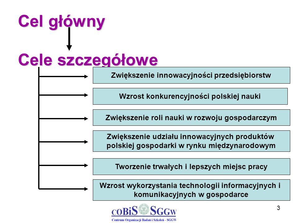 3 Cel główny Cele szczegółowe Zwiększenie innowacyjności przedsiębiorstw Wzrost konkurencyjności polskiej nauki Zwiększenie roli nauki w rozwoju gospo