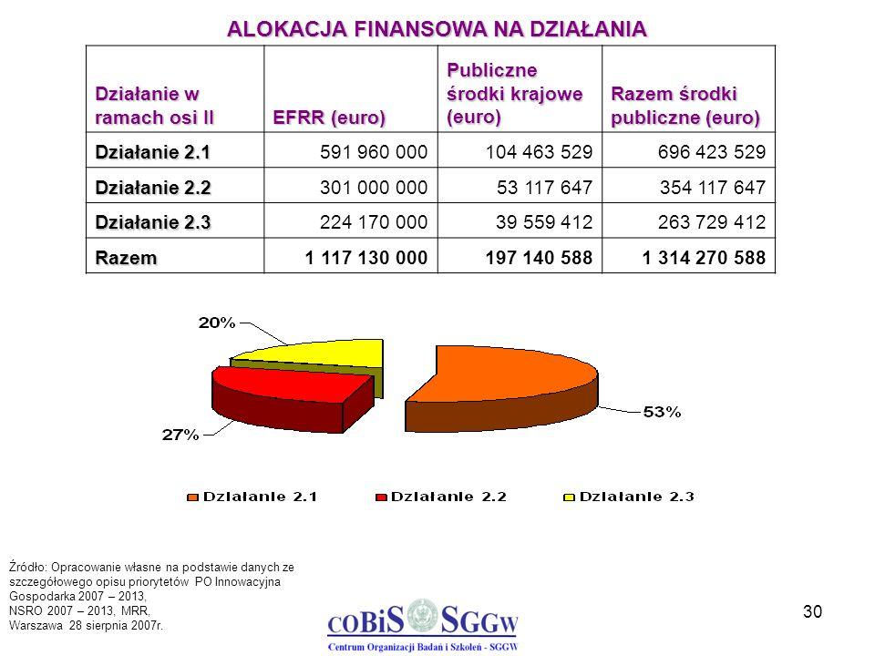 30 Działanie w ramach osi II EFRR (euro) Publiczne środki krajowe (euro) Razem środki publiczne (euro) Działanie 2.1 591 960 000104 463 529696 423 529