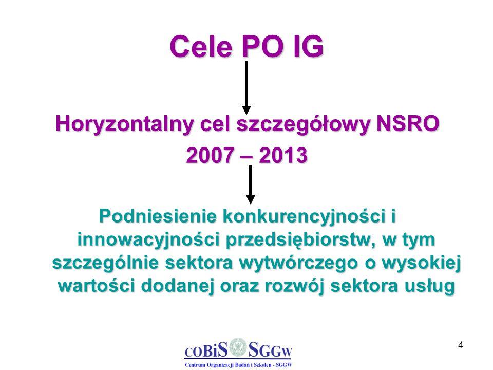 4 Cele PO IG Horyzontalny cel szczegółowy NSRO 2007 – 2013 Podniesienie konkurencyjności i innowacyjności przedsiębiorstw, w tym szczególnie sektora w