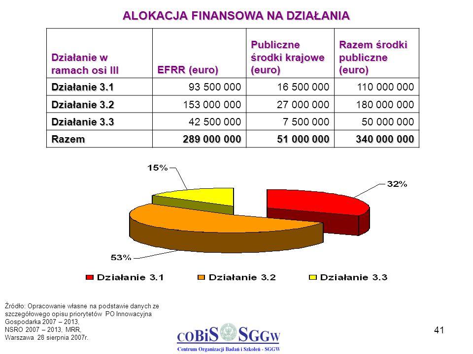 41 Działanie w ramach osi III EFRR (euro) Publiczne środki krajowe (euro) Razem środki publiczne (euro) Działanie 3.1 93 500 00016 500 000110 000 000