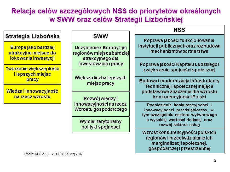 5 Relacja celów szczegółowych NSS do priorytetów określonych w SWW oraz celów Strategii Lizbońskiej Strategia Lizbońska Tworzenie większej ilości i le