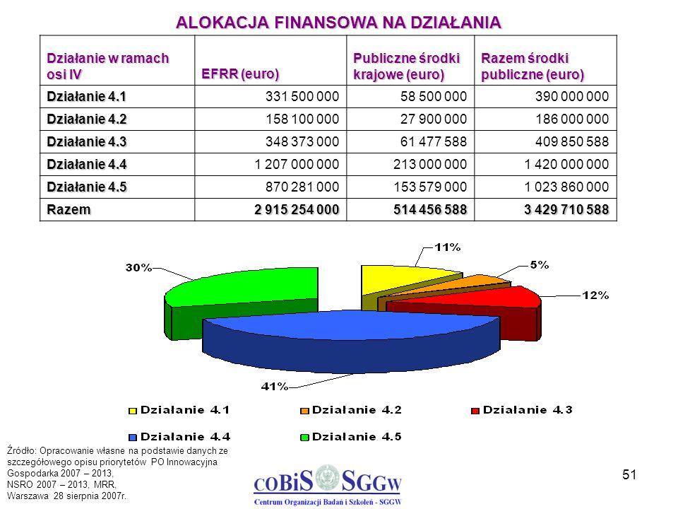 51 Działanie w ramach osi IV EFRR (euro) Publiczne środki krajowe (euro) Razem środki publiczne (euro) Działanie 4.1 331 500 00058 500 000390 000 000