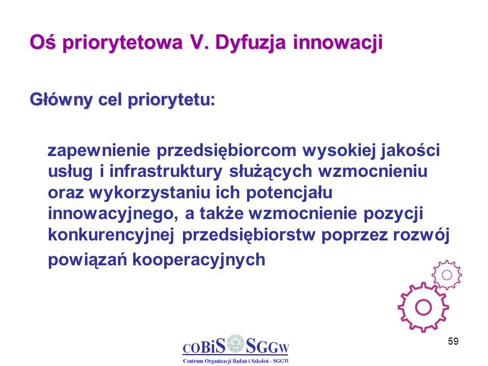 59 Oś priorytetowa V. Dyfuzja innowacji Główny cel priorytetu: zapewnienie przedsiębiorcom wysokiej jakości usług i infrastruktury służących wzmocnien