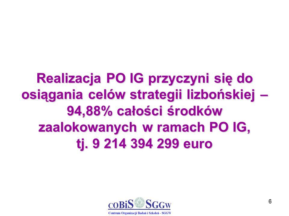 6 Realizacja PO IG przyczyni się do osiągania celów strategii lizbońskiej – 94,88% całości środków zaalokowanych w ramach PO IG, tj. 9 214 394 299 eur