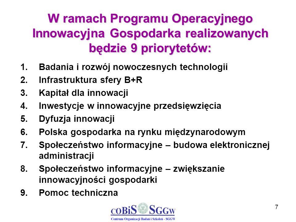 7 W ramach Programu Operacyjnego Innowacyjna Gospodarka realizowanych będzie 9 priorytetów: 1.Badania i rozwój nowoczesnych technologii 2.Infrastruktu