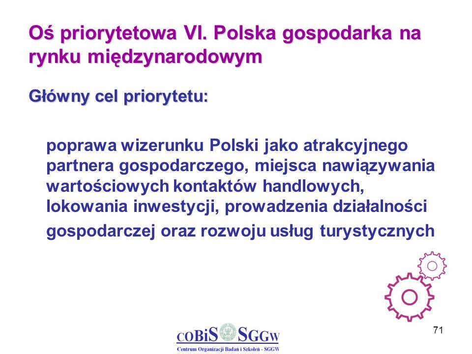 71 Oś priorytetowa VI. Polska gospodarka na rynku międzynarodowym Główny cel priorytetu: poprawa wizerunku Polski jako atrakcyjnego partnera gospodarc