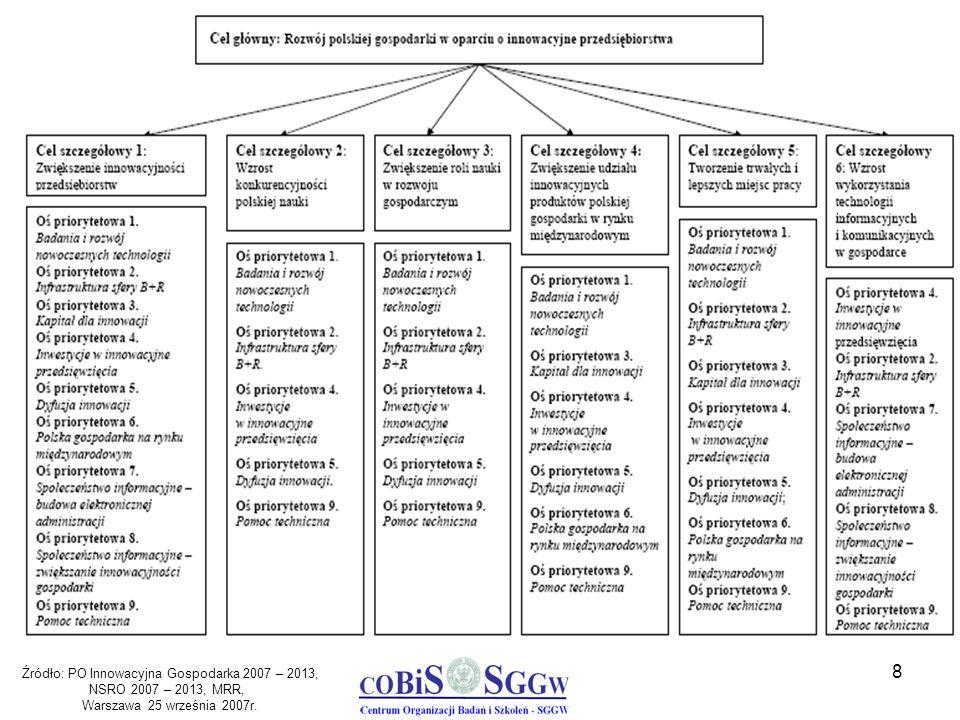 9 Podział środków UE na programy operacyjne Źródło: www.mrr.gov.plwww.mrr.gov.pl