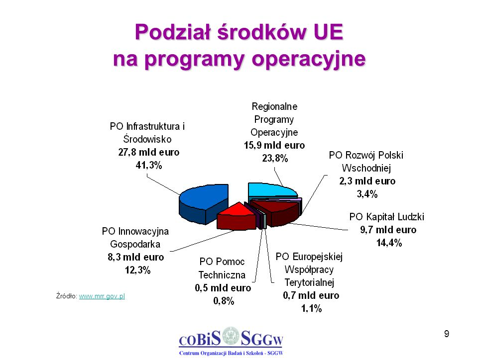 50 Działanie 4.5 Wsparcie inwestycji o dużym znaczeniu dla gospodarki Minimalna/maksymalna wartość projektu: minimalna wartość projektu to 160 mln PLN.
