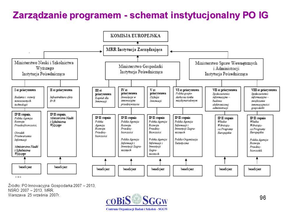 96 Zarządzanie programem - schemat instytucjonalny PO IG Źródło: PO Innowacyjna Gospodarka 2007 – 2013, NSRO 2007 – 2013, MRR, Warszawa 25 września 20