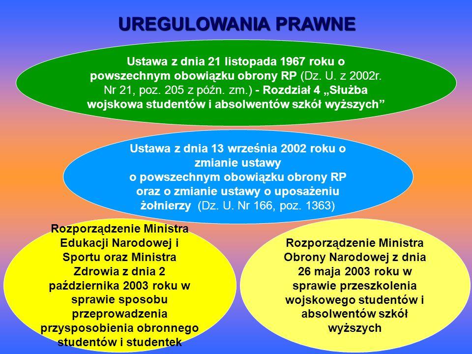UREGULOWANIA PRAWNE Ustawa z dnia 21 listopada 1967 roku o powszechnym obowiązku obrony RP (Dz. U. z 2002r. Nr 21, poz. 205 z późn. zm.) - Rozdział 4