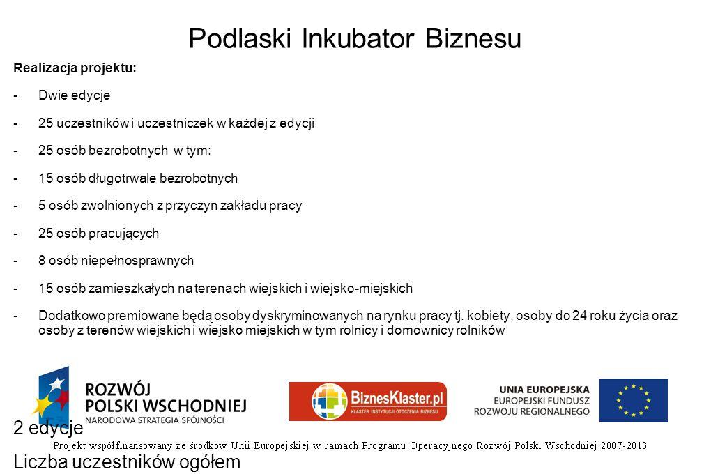 Podlaski Inkubator Biznesu Realizacja projektu: -Dwie edycje -25 uczestników i uczestniczek w każdej z edycji -25 osób bezrobotnych w tym: -15 osób dł