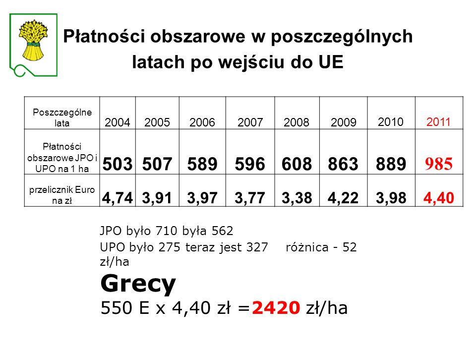 Płatności obszarowe w poszczególnych latach po wejściu do UE Poszczególne lata 20042005200620072008200920102011 Płatności obszarowe JPO i UPO na 1 ha