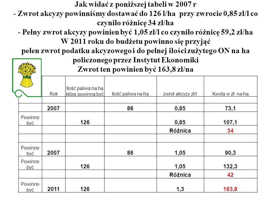 Jak widać z poniższej tabeli w 2007 r - Zwrot akcyzy powinniśmy dostawać do 126 l/ha przy zwrocie 0,85 zł/l co czyniło różnicę 34 zł/ha - Pełny zwrot