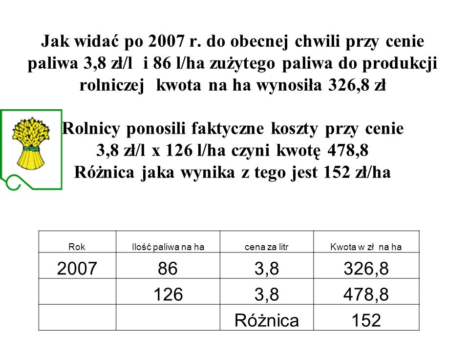 Jak widać po 2007 r. do obecnej chwili przy cenie paliwa 3,8 zł/l i 86 l/ha zużytego paliwa do produkcji rolniczej kwota na ha wynosiła 326,8 zł Rolni