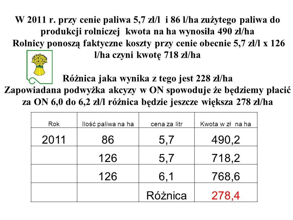RokIlość paliwa na hacena za litrKwota w zł na ha 2011865,7490,2 1265,7718,2 1266,1768,6 Różnica278,4 W 2011 r. przy cenie paliwa 5,7 zł/l i 86 l/ha z