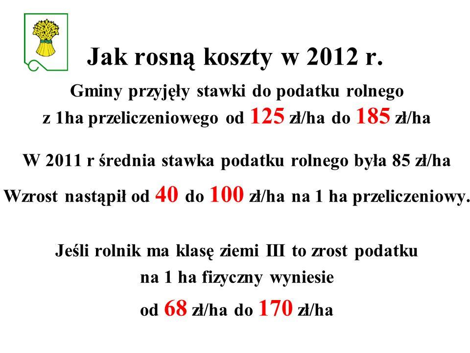 Jak rosną koszty w 2012 r. Gminy przyjęły stawki do podatku rolnego z 1ha przeliczeniowego od 125 zł/ha do 185 zł/ha W 2011 r średnia stawka podatku r