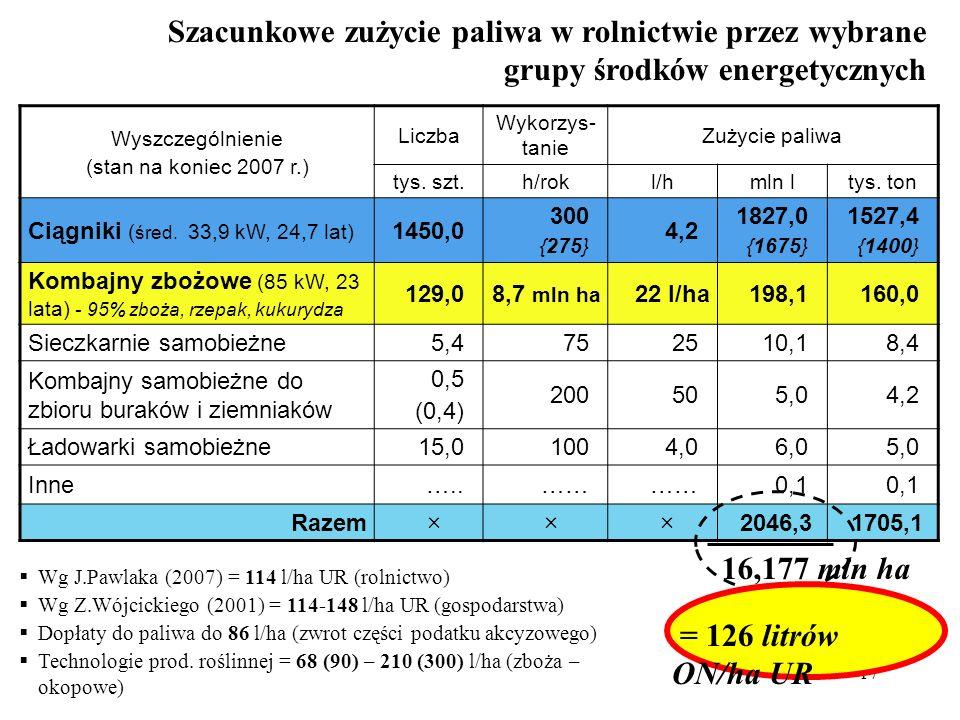 17 Szacunkowe zużycie paliwa w rolnictwie przez wybrane grupy środków energetycznych Wyszczególnienie (stan na koniec 2007 r.) Liczba Wykorzys- tanie