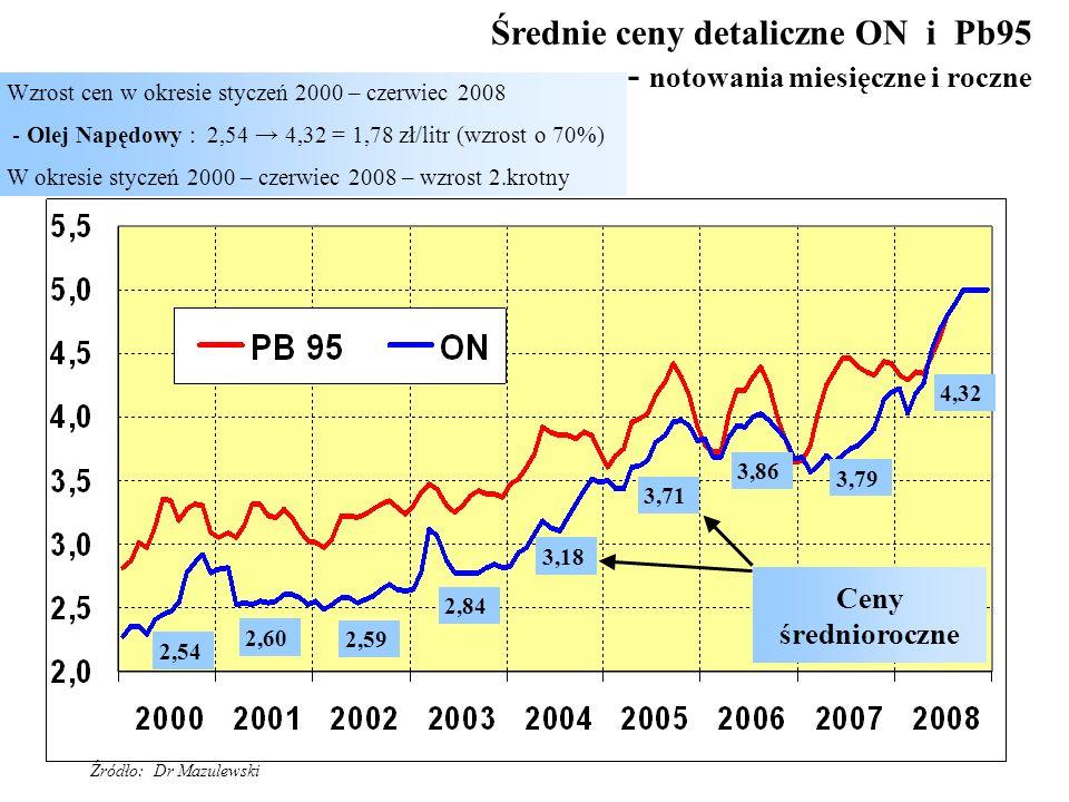 18 Średnie ceny detaliczne ON i Pb95 - notowania miesięczne i roczne Wzrost cen w okresie styczeń 2000 – czerwiec 2008 - Olej Napędowy : 2,54 4,32 = 1
