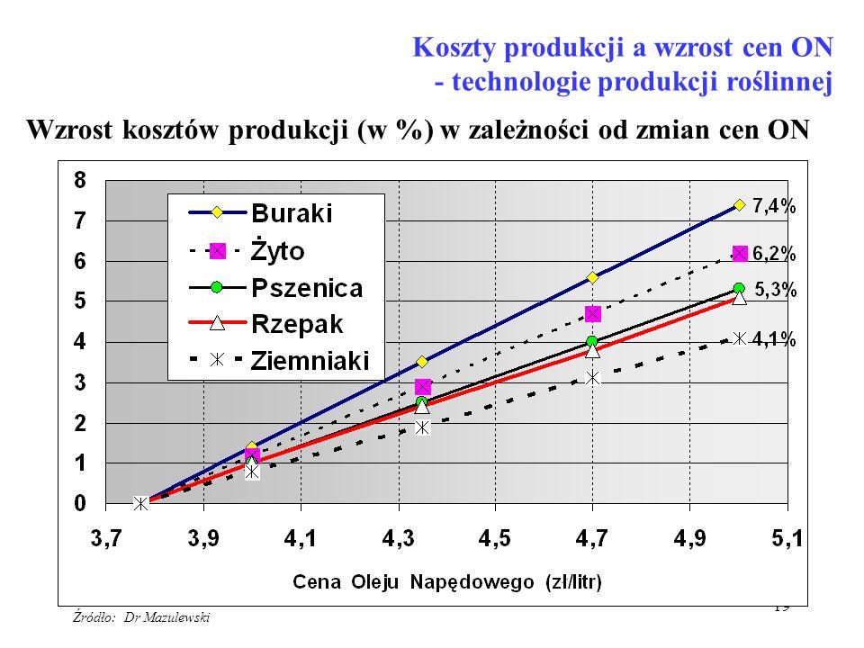 19 Koszty produkcji a wzrost cen ON - technologie produkcji roślinnej Wzrost kosztów produkcji (w %) w zależności od zmian cen ON Źródło: Dr Mazulewsk