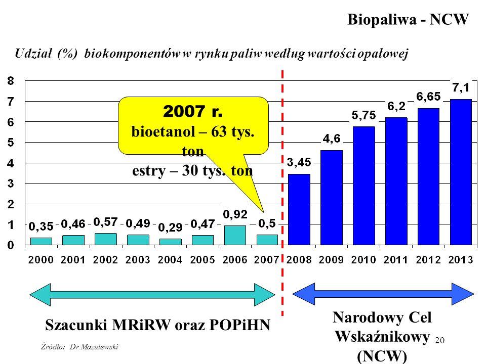 20 Udział (%) biokomponentów w rynku paliw według wartości opałowej Narodowy Cel Wskaźnikowy (NCW) Biopaliwa - NCW Szacunki MRiRW oraz POPiHN 2007 r.