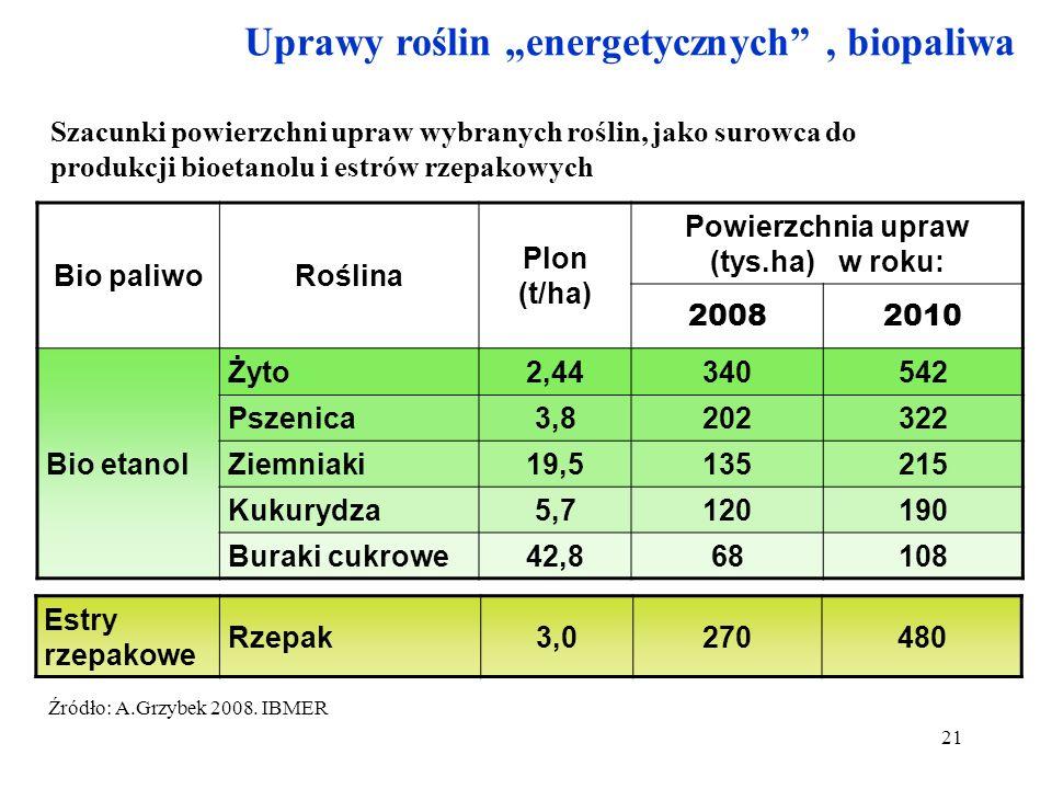 21 Uprawy roślin energetycznych, biopaliwa Szacunki powierzchni upraw wybranych roślin, jako surowca do produkcji bioetanolu i estrów rzepakowych Bio