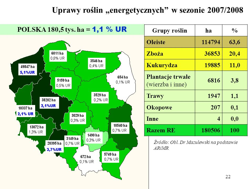 22 Uprawy roślin energetycznych w sezonie 2007/2008 POLSKA 180,5 tys. ha = 1,1 % UR Źródło: Obl. Dr Mazulewski na podstawie ARiMR Grupy roślinha% Olei