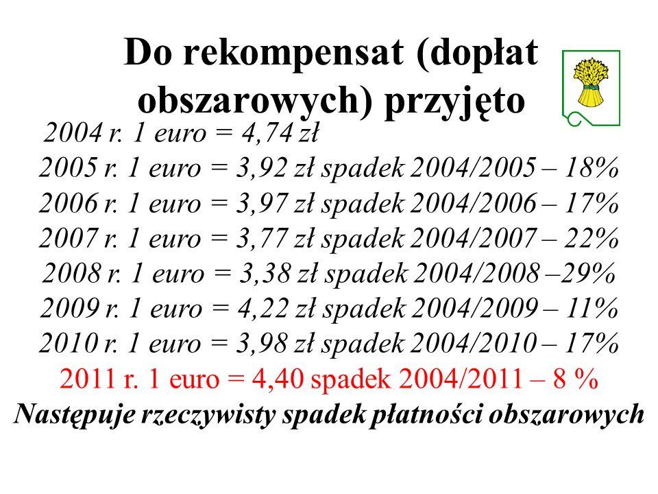 Do rekompensat (dopłat obszarowych) przyjęto 2004 r. 1 euro = 4,74 zł 2005 r. 1 euro = 3,92 zł spadek 2004/2005 – 18% 2006 r. 1 euro = 3,97 zł spadek