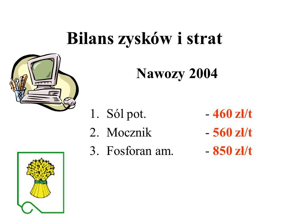 Bilans zysków i strat Nawozy 2004 1.Sól pot. - 460 zł/t 2.Mocznik - 560 zł/t 3.Fosforan am.- 850 zł/t