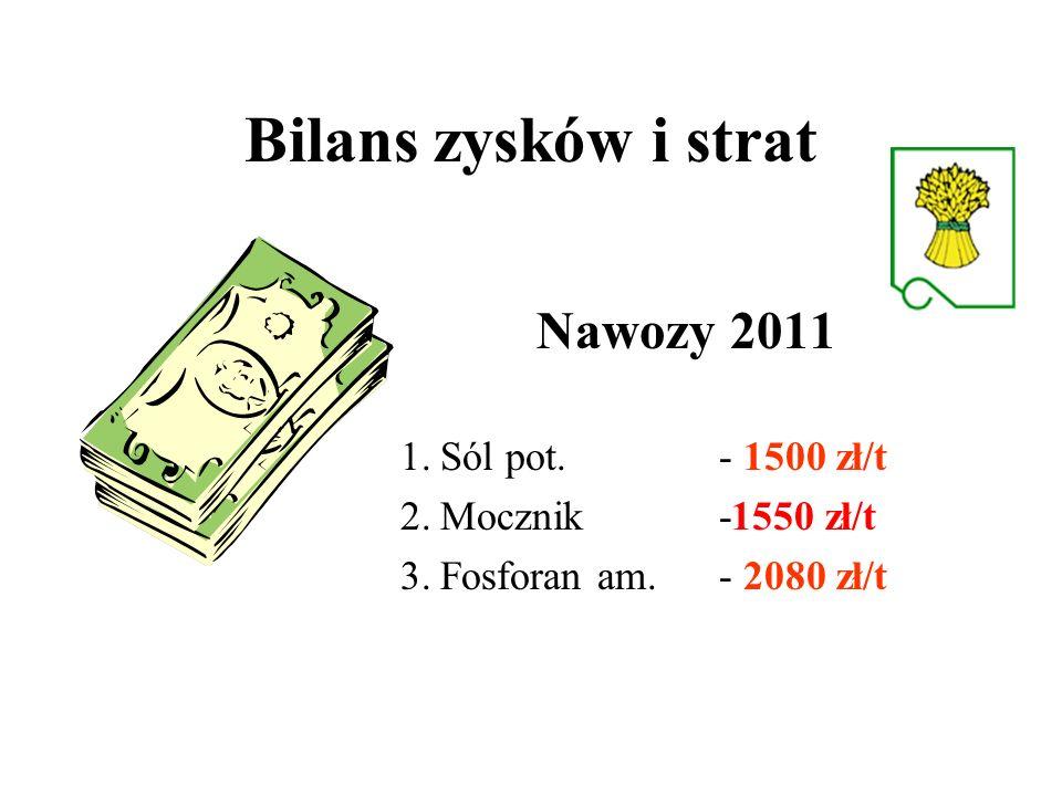 Bilans zysków i strat Nawozy 2011 1.Sól pot. - 1500 zł/t 2.Mocznik -1550 zł/t 3.Fosforan am.- 2080 zł/t