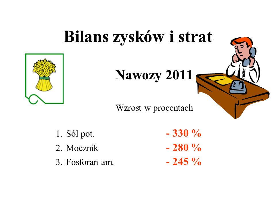 Bilans zysków i strat Nawozy 2011 Wzrost w procentach 1.Sól pot. - 330 % 2.Mocznik - 280 % 3.Fosforan am. - 245 %