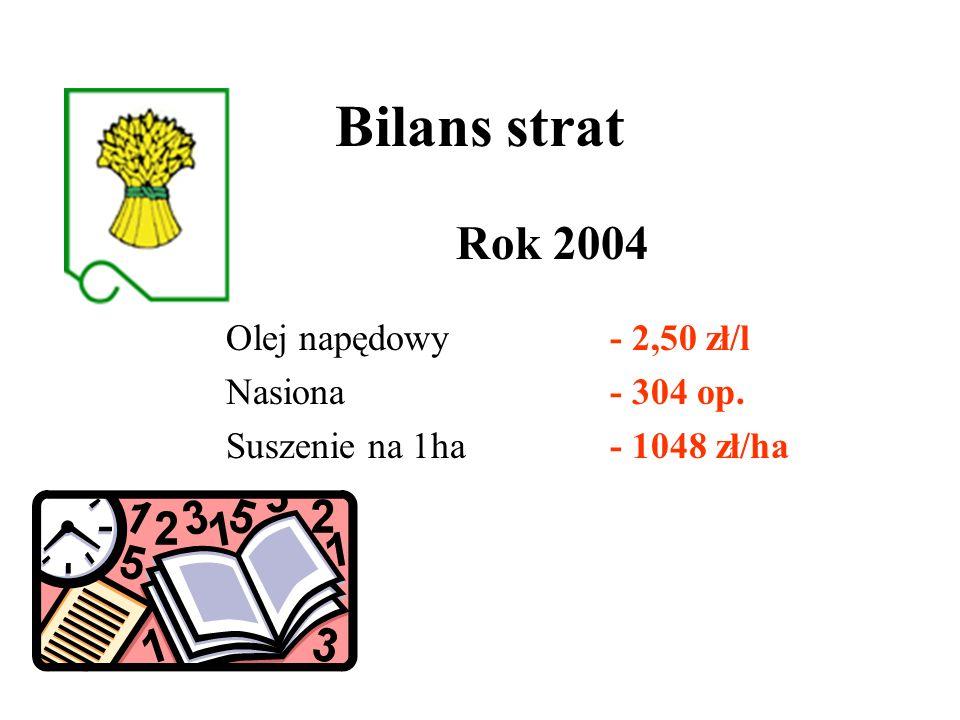 Bilans strat Rok 2004 Olej napędowy - 2,50 zł/l Nasiona - 304 op. Suszenie na 1ha - 1048 zł/ha