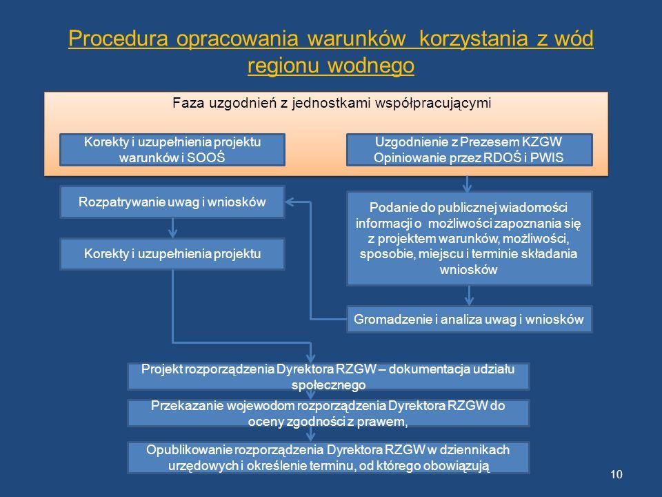 Procedura opracowania warunków korzystania z wód regionu wodnego Faza uzgodnień z jednostkami współpracującymi Korekty i uzupełnienia projektu warunkó