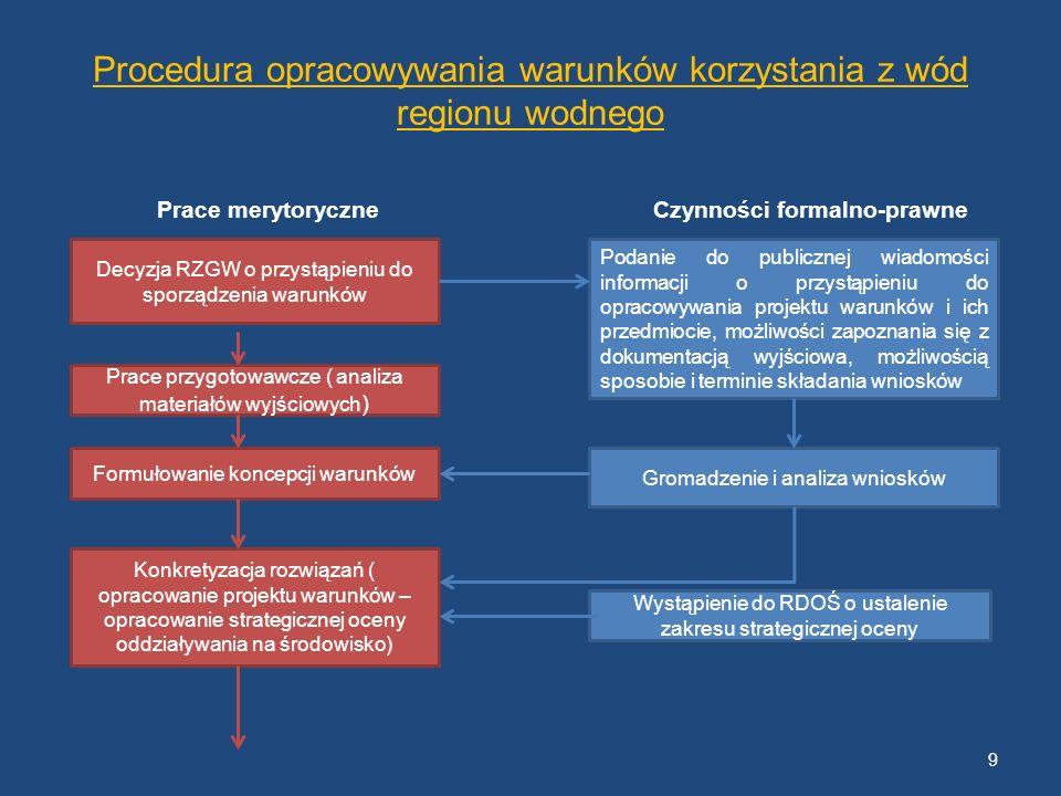 Procedura opracowywania warunków korzystania z wód regionu wodnego Prace merytoryczne Czynności formalno-prawne Decyzja RZGW o przystąpieniu do sporzą