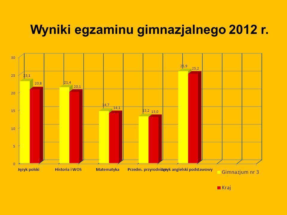 Wyniki egzaminu gimnazjalnego 2012 r.