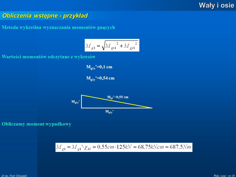 Wały i osie – nr 10 Wały i osie dr inż. Piotr Chwastyk Obliczenia wstępne - przykład Metoda wykreślna wyznaczania momentów gnących M g1x M g1y M g1 =0