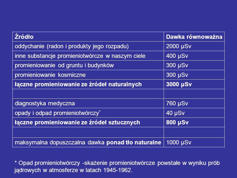 ŹródłoDawka równoważna oddychanie (radon i produkty jego rozpadu)2000 μSv inne substancje promieniotwórcze w naszym ciele400 μSv promieniowanie od gru