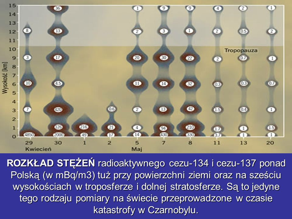 ROZKŁAD STĘŻEŃ radioaktywnego cezu-134 i cezu-137 ponad Polską (w mBq/m3) tuż przy powierzchni ziemi oraz na sześciu wysokościach w troposferze i doln
