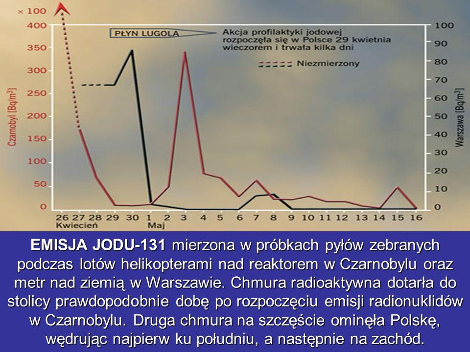 EMISJA JODU-131 mierzona w próbkach pyłów zebranych podczas lotów helikopterami nad reaktorem w Czarnobylu oraz metr nad ziemią w Warszawie. Chmura ra
