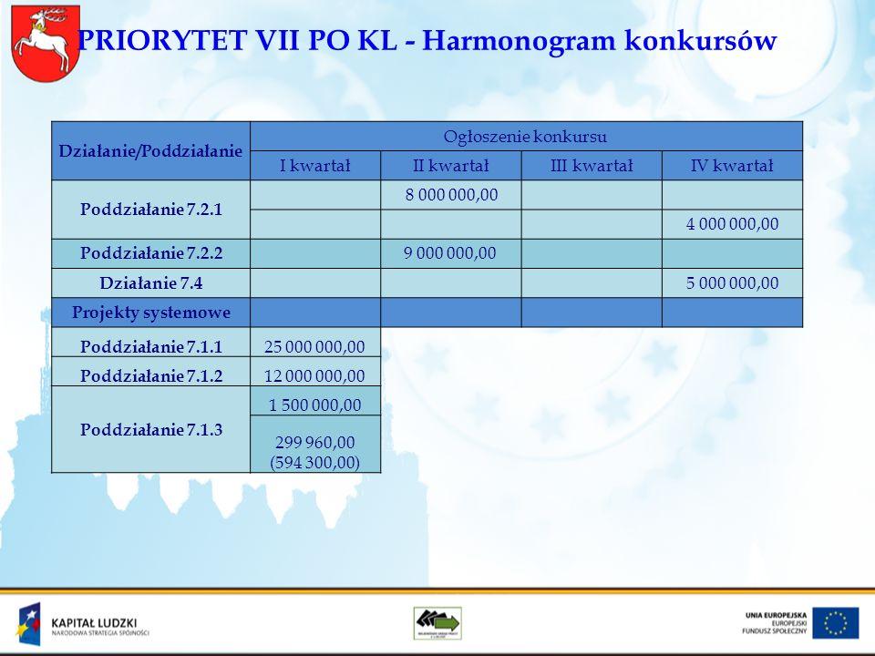 PRIORYTET VII PO KL - Harmonogram konkursów Działanie/Poddziałanie Ogłoszenie konkursu I kwartałII kwartałIII kwartałIV kwartał Poddziałanie 7.2.1 8 0