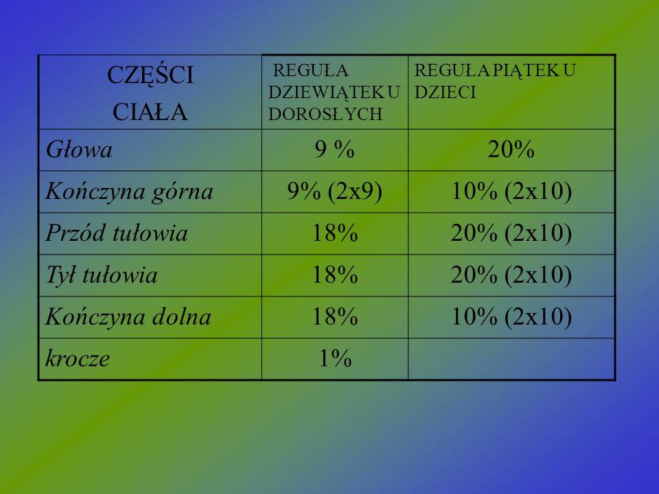 CZĘŚCI CIAŁA REGUŁA DZIEWIĄTEK U DOROSŁYCH REGUŁA PIĄTEK U DZIECI Głowa9 %20% Kończyna górna9% (2x9)10% (2x10) Przód tułowia18%20% (2x10) Tył tułowia1
