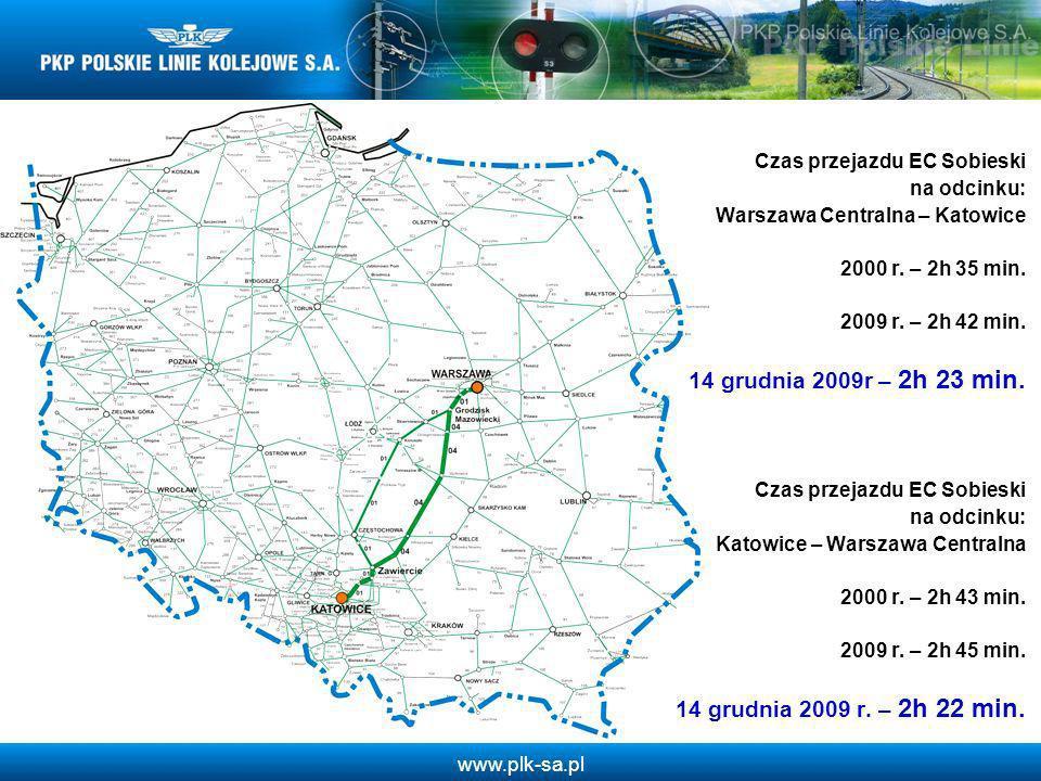 www.plk-sa.pl Czas przejazdu EC Sobieski na odcinku: Warszawa Centralna – Katowice 2000 r. – 2h 35 min. 2009 r. – 2h 42 min. 14 grudnia 2009r – 2h 23