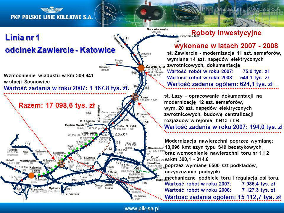 www.plk-sa.pl Linia nr 1 odcinek Zawiercie - Katowice Roboty inwestycyjne wykonane w latach 2007 - 2008 Modernizacja nawierzchni poprzez wymianę: 18,6